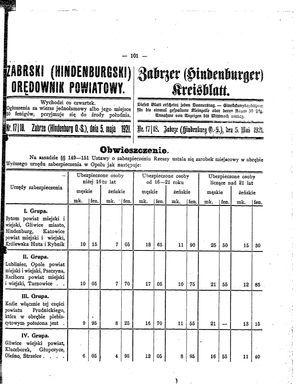 Zabrzer (Hindenburger) Kreisblatt vom 05.05.1921